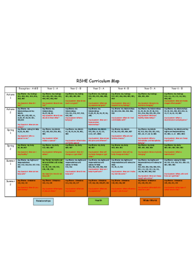 RSHE Curriculum Map